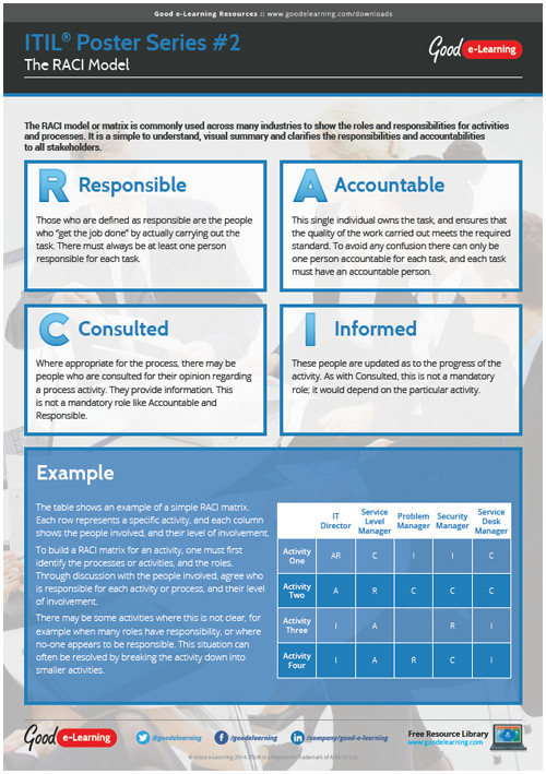 Learning ITIL Poster 2 - The RACI Model
