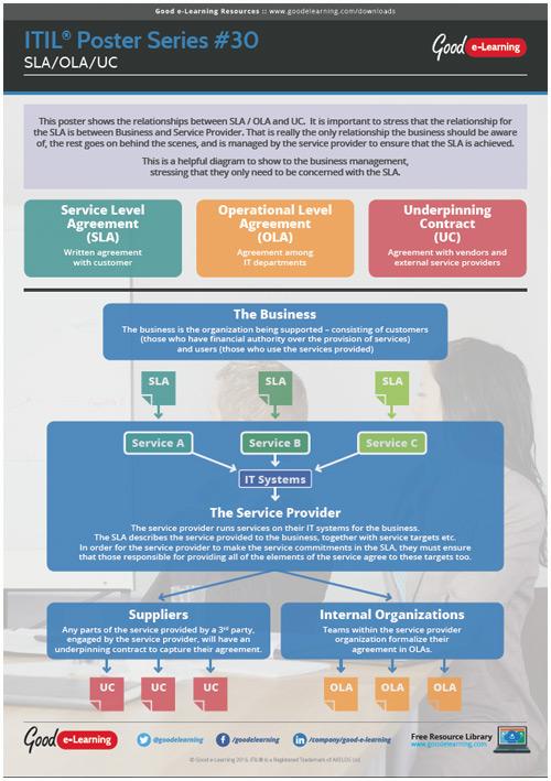 Learning ITIL Poster 30 - SLA/OLA/UC