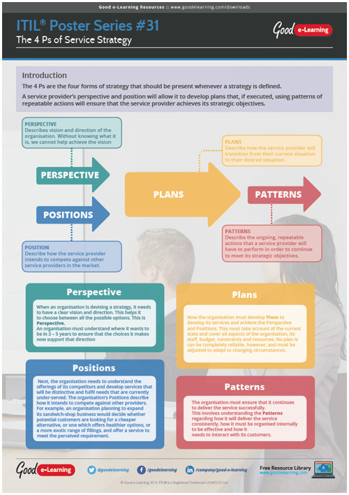Learning ITIL Poster 31 - The 4 Ps of Service Strategy