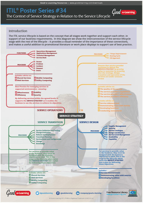 Learning ITIL Poster 34 - The Context of Service Strategy in Relation to the Service Lifecycle