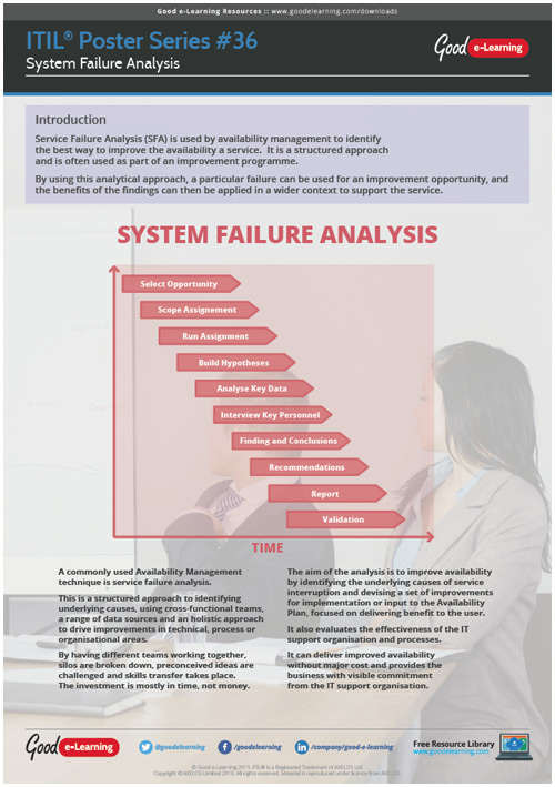 Learning ITIL Poster 36 - Service Failure Analysis (SFA)