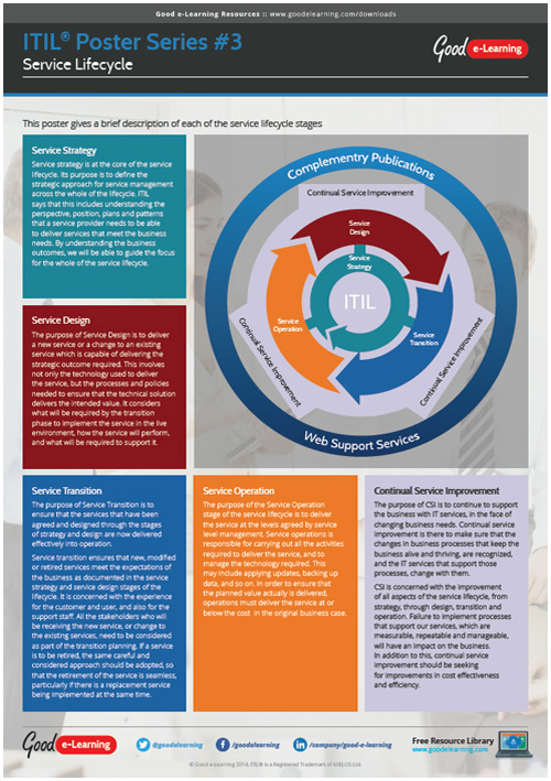 Learning Itil Poster 3 Service Lifecycle