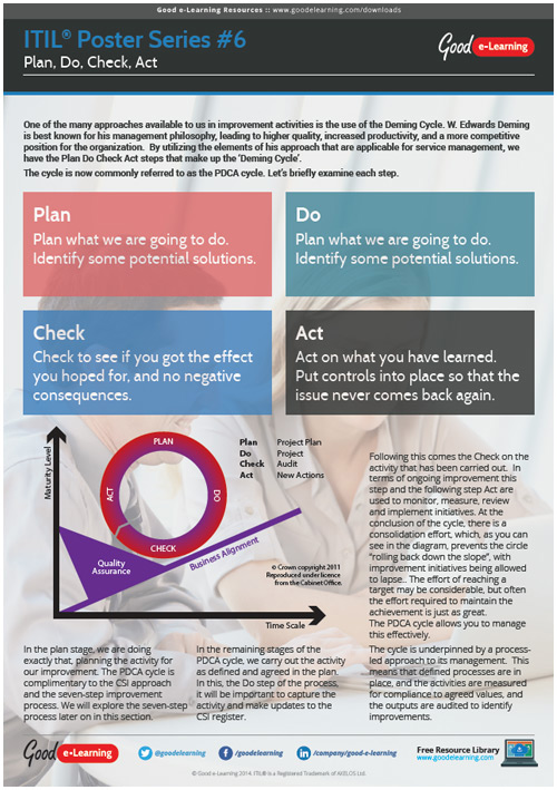 Learning ITIL Poster 6 - PDCA Cycle image