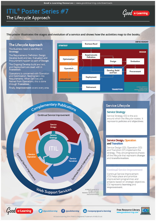 Learning ITIL Poster 7 - The Lifecycle Approach