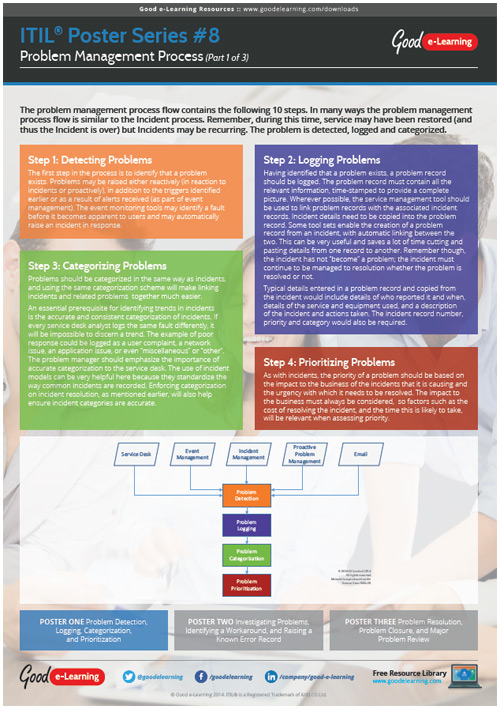 Learning ITIL Poster 8 - The Problem Management Process (1 of 3)