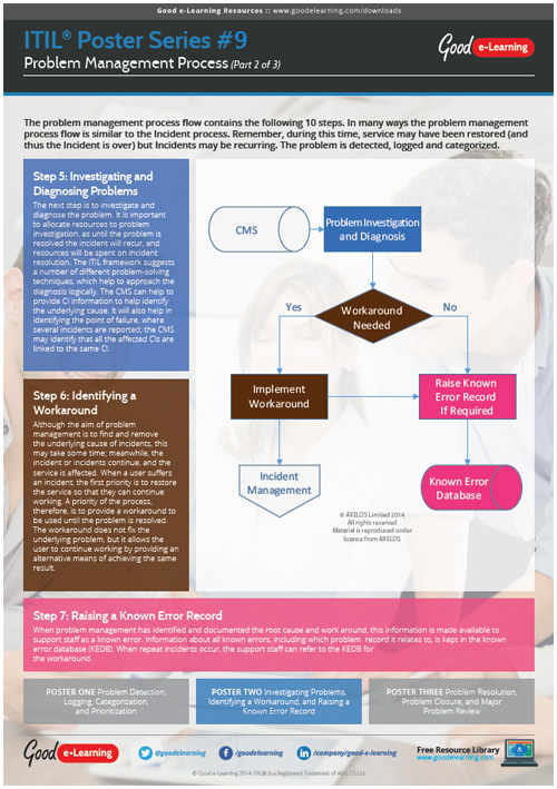 Learning ITIL Poster 9 - The Problem Management Process (2 of 3) image