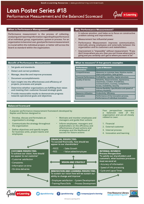 Learning Lean Poster 18 - Process Performance Management and Balanced Scorecard