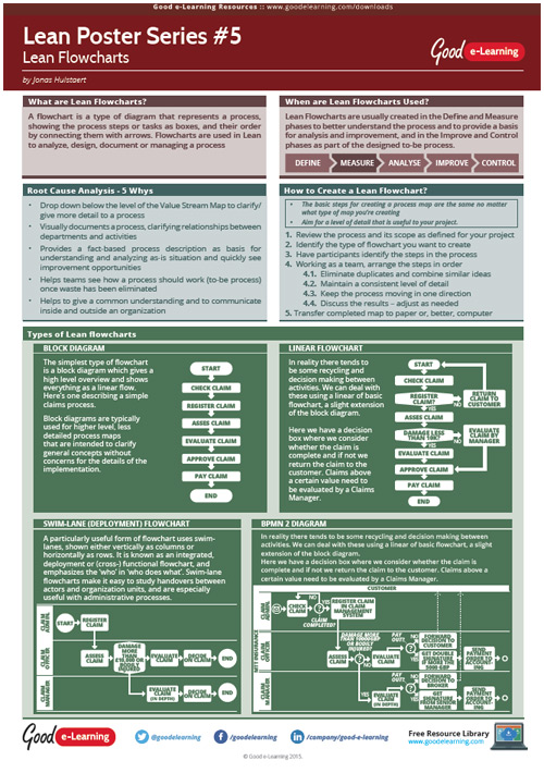 Learning Lean Poster 5 - Lean Flowcharts image