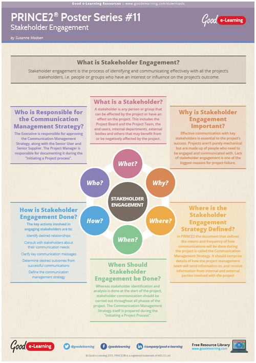 Learning PRINCE2 Poster 11 - Engaging Stakeholders image