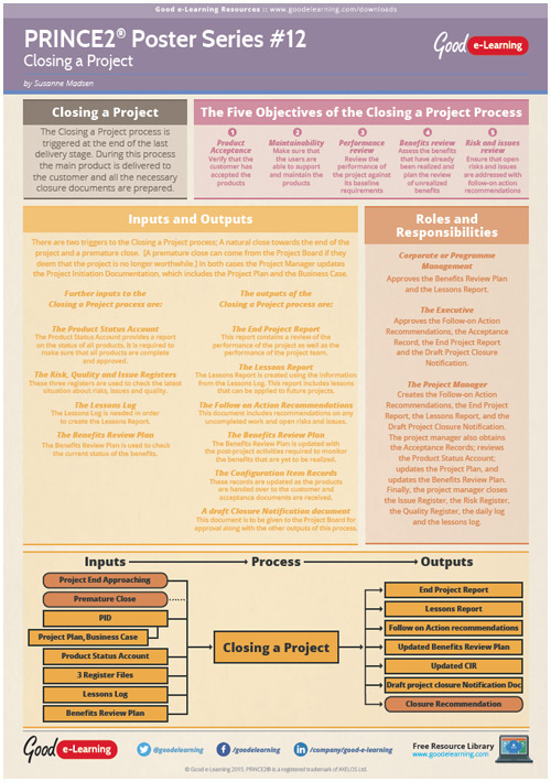 Learning PRINCE2 Poster 12 - Closing a Project image