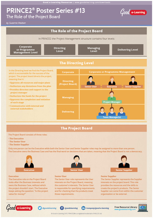 Learning PRINCE2 Poster 13 - The Role of the Project Board