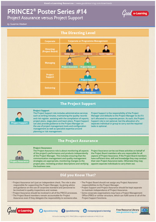 Learning PRINCE2 Poster 14 - Project Assurance Versus Project Support
