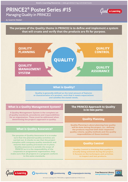 Learning PRINCE2 Poster 15 - Managing Quality in PRINCE2 image