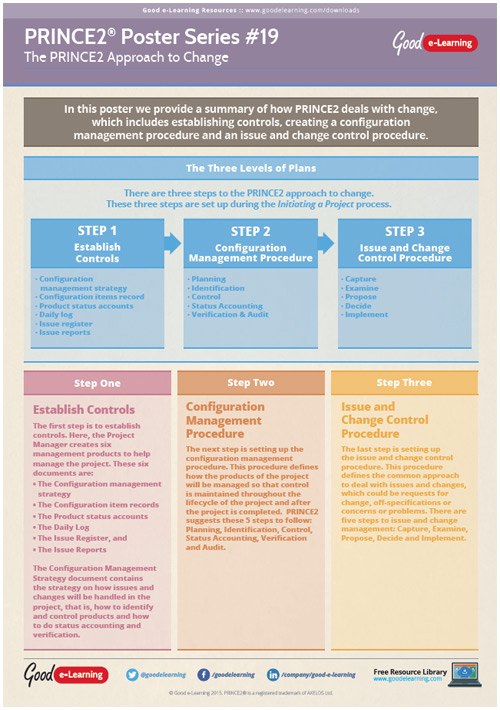 Learning PRINCE2 Poster 19 - The PRINCE2 Approach to Change