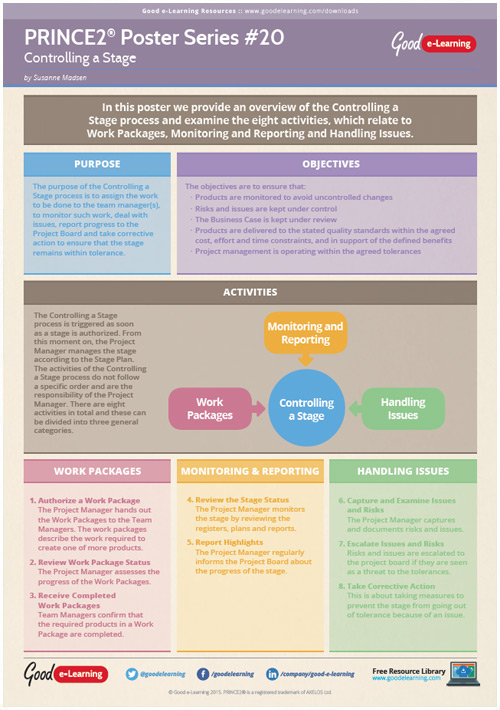 Learning PRINCE2 Poster 20 - Controlling a Stage
