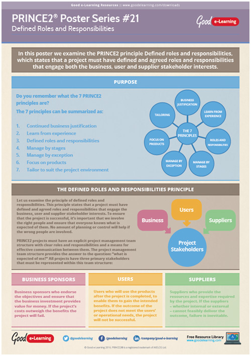 Learning PRINCE2 Poster 21 - Defined Roles and Responsibilities