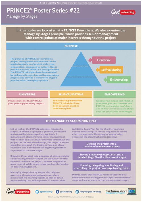 Learning PRINCE2 Poster 22 - Manage by Stages