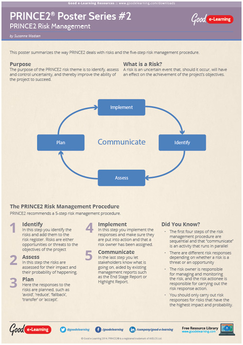 Learning PRINCE2 Poster 2 - Risk Management image