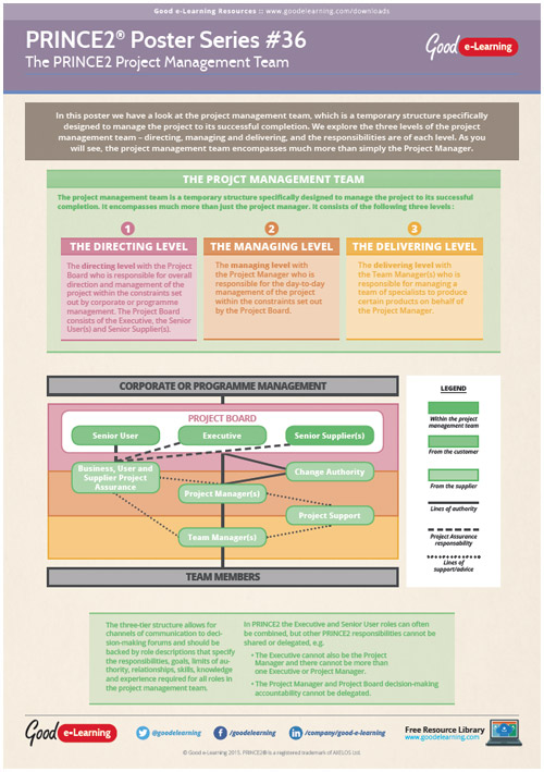 Learning PRINCE2 Poster 36 - The Project Management Team image