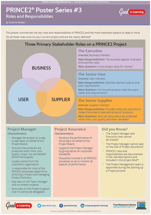 Learning PRINCE2 Poster 3 - Roles and Responsibilities