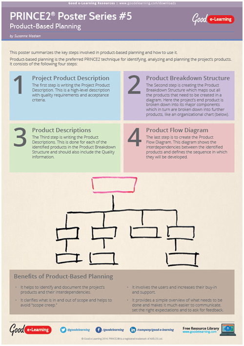 Learning PRINCE2 Poster 5 - Product Based Planning