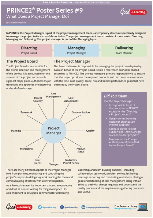 Learning PRINCE2 Poster 9 - What Does a Project Manager Do