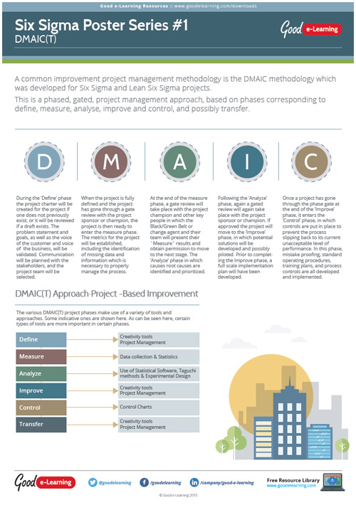 Learning Six Sigma Poster 1 - The DMAIC Methodology