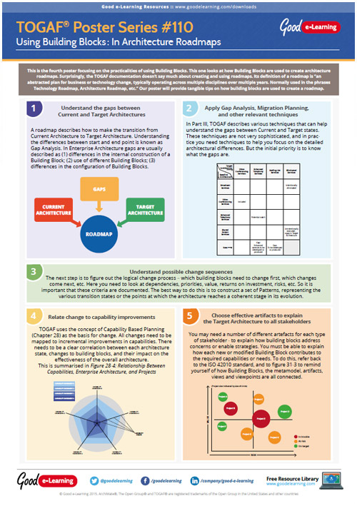 Learning TOGAF 9 Poster 110 - How to Utilize Building Blocks In TOGAF Architecture Roadmaps image