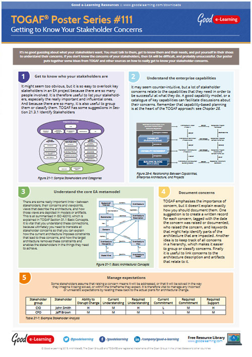 Learning TOGAF 9 Poster 111 - Getting to Know Your Stakeholder Concerns image