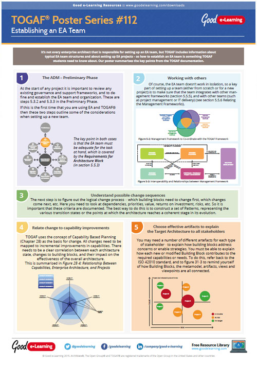 Learning TOGAF 9 Poster 112 - Establishing an EA Team