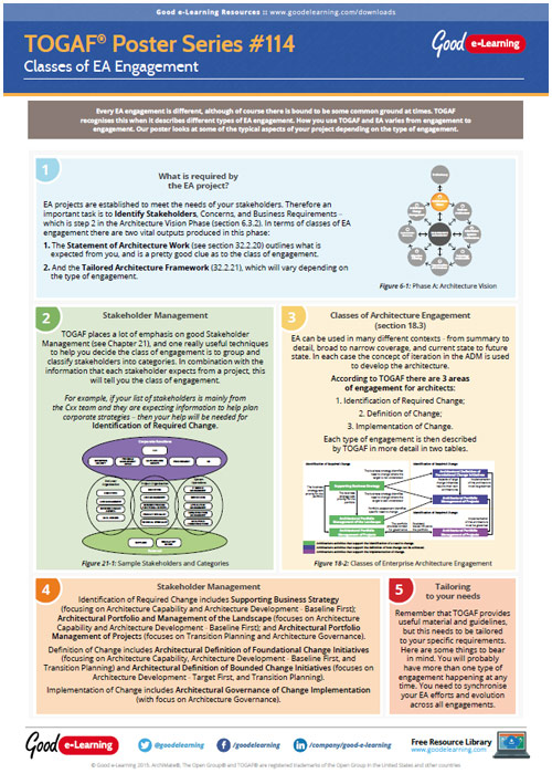 Learning TOGAF 9 Poster 114 - Classes of EA Engagement image