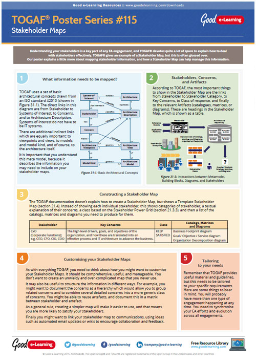 Learning TOGAF 9 Poster 115 - Stakeholder Maps