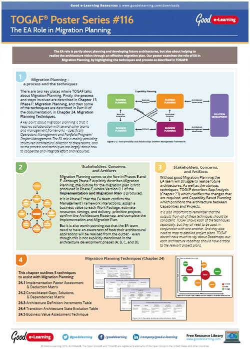 Learning TOGAF 9 Poster 116 - The EA Role in Migration Planning