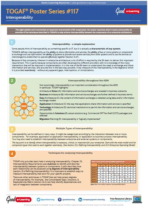 Learning TOGAF 9 Poster 117 - Interoperability