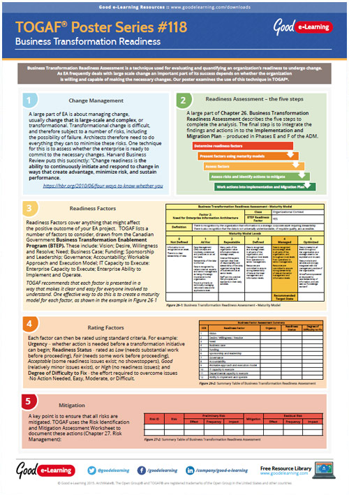 Learning TOGAF 9 Poster 118 - Business Transformation Readiness image