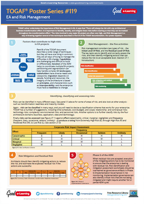 Learning TOGAF 9 Poster 119 - EA and Risk Management image