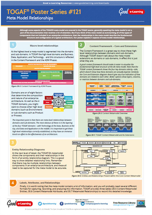 Learning TOGAF 9 Poster 121 - Meta Model Relationships