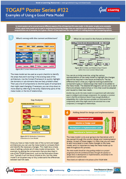 Learning TOGAF 9 Poster 122 - Examples of Using a Good Meta Model