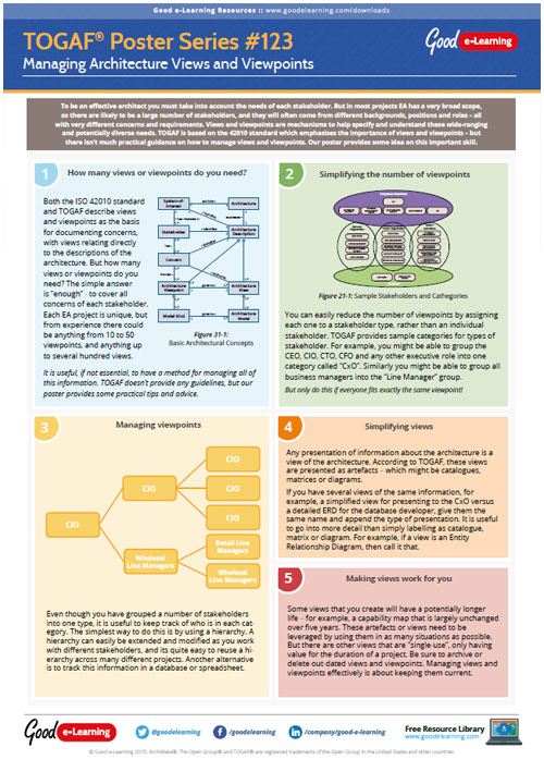 TOGAF Poster 123 - Managing Architecture Views and Viewpoints