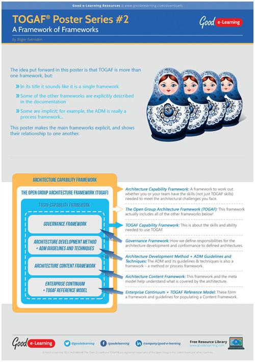 Learning TOGAF 9 Poster 2 - A Framework of Frameworks