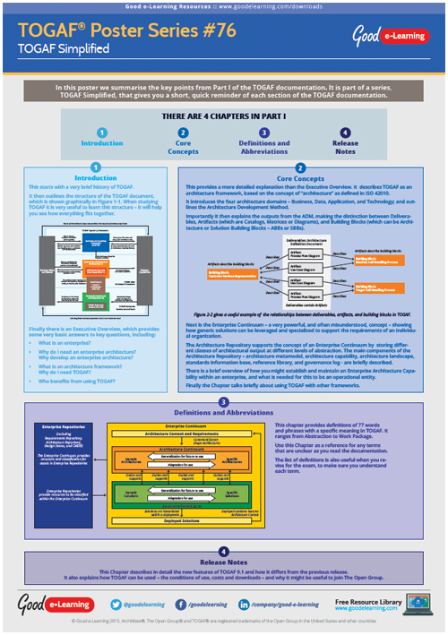 Learning TOGAF 9 Poster 76 - TOGAF Simplified Part 1: Introduction to the TOGAF Documentation image