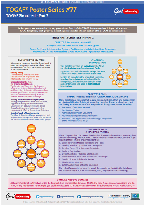Learning TOGAF 9 Poster 77 - TOGAF Simplified Part 2: The ADM