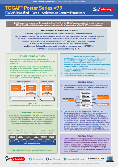 Learning TOGAF 9 Poster 79 - TOGAF Simplified Part 4: Architecture Content Framework