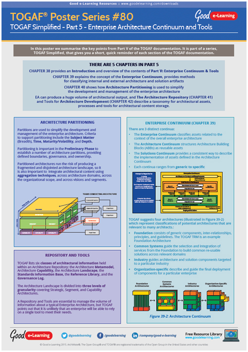 Learning TOGAF 9 Poster 80 - TOGAF Simplified Part 5: Enterprise Architecture Continuum and Tools image