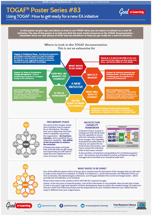 Learning TOGAF 9 Poster 83 - How to get Ready for a new EA Initiative