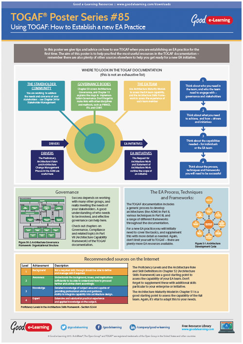Learning TOGAF 9 Poster 85 - How to Establish a new EA Practice