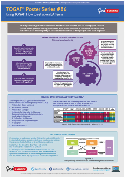 Learning TOGAF 9 Poster 86 - How to set up an EA Team