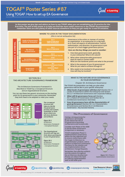 Learning TOGAF 9 Poster 87 - How to set up EA Governance image