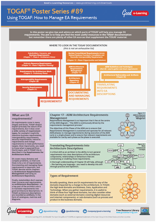 Learning TOGAF 9 Poster 89 - How to Manage EA Requirements