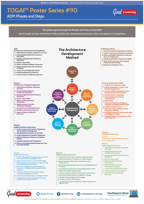 Learning TOGAF 9 Poster 90 - ADM Phases and Steps